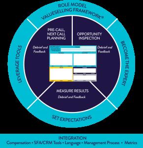 ValueSelling Coaching Model
